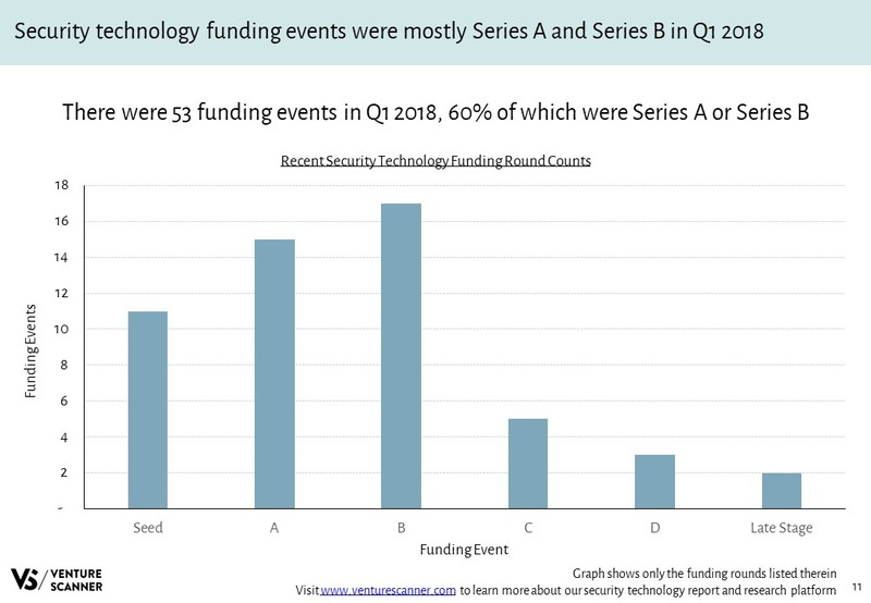 Security Technology Funding Round Counts