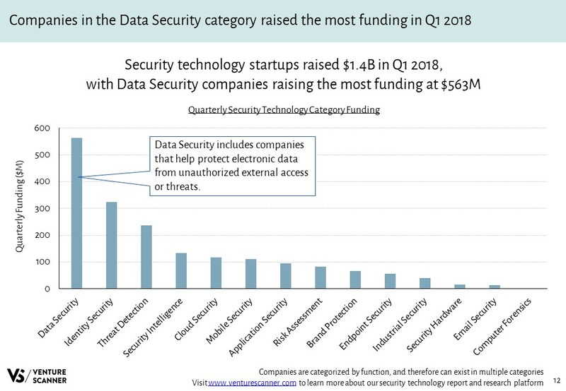 Security Technology Quarterly Category Funding