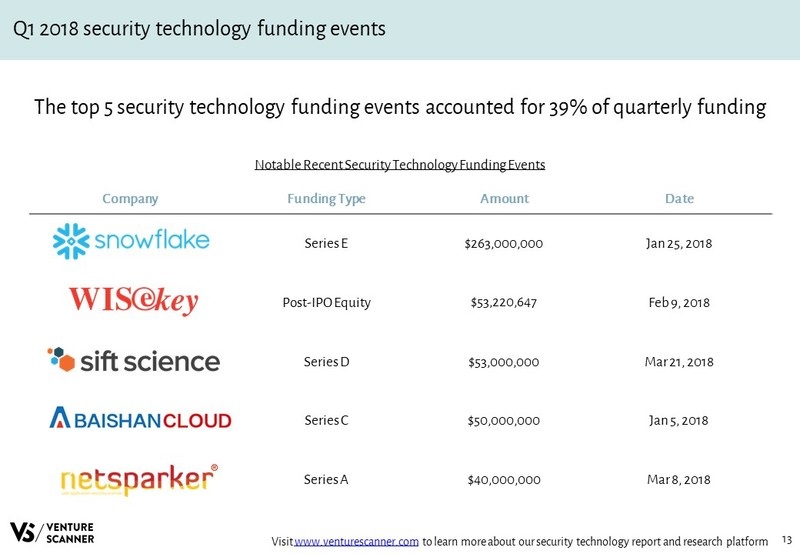 Security Technology Recent Funding Events
