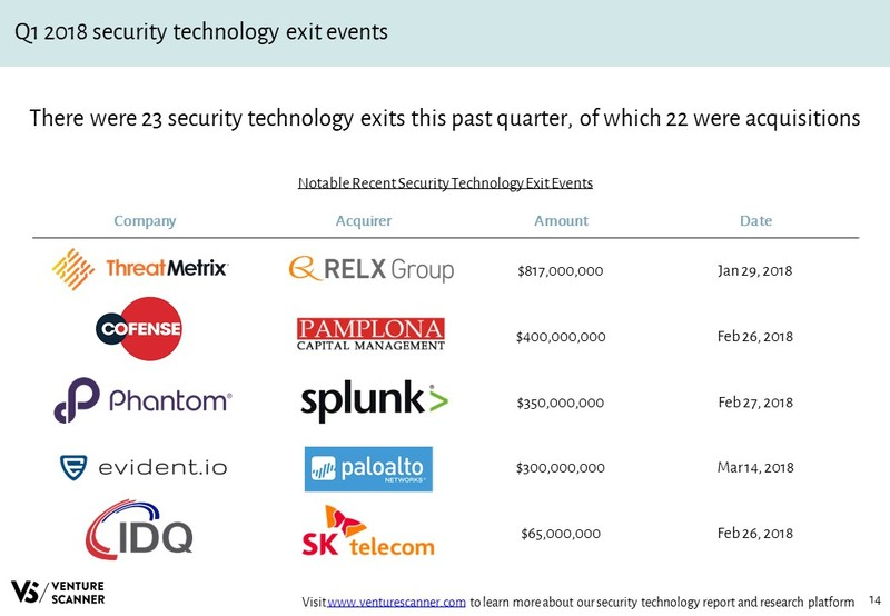 Security Technology Recent Exit Events