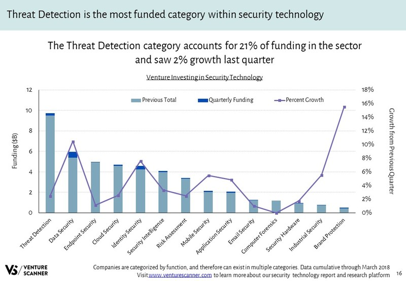 Security Technology Venture Investing