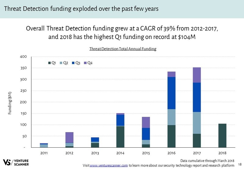 Threat Detection Annual Funding Amounts