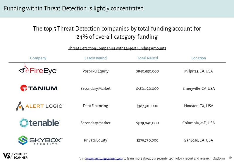 Threat Detection Companies with Largest Funding Amounts