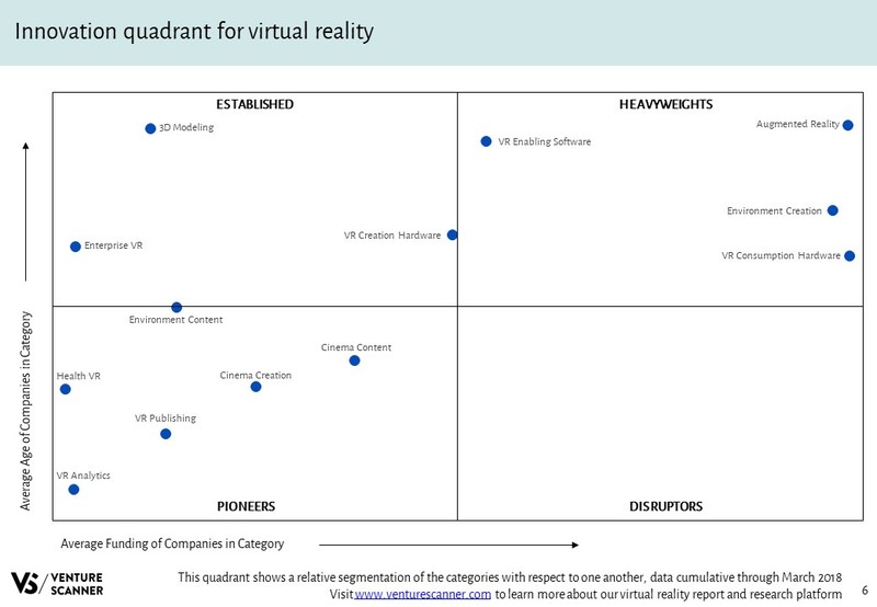 Virtual Reality Innovation Quadrant
