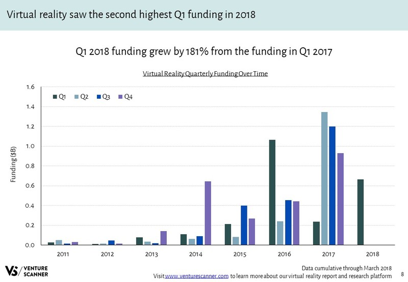 Virtual Reality Quarterly Funding Over Time