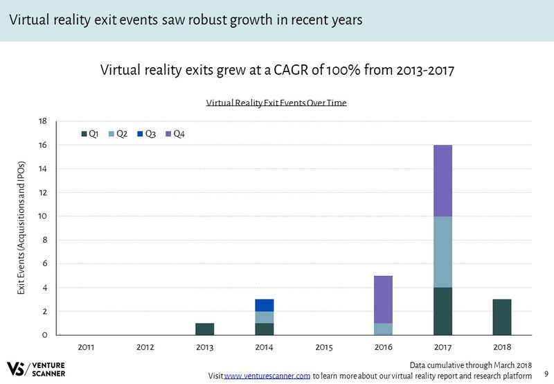 Virtual Reality Exit Events Over Time