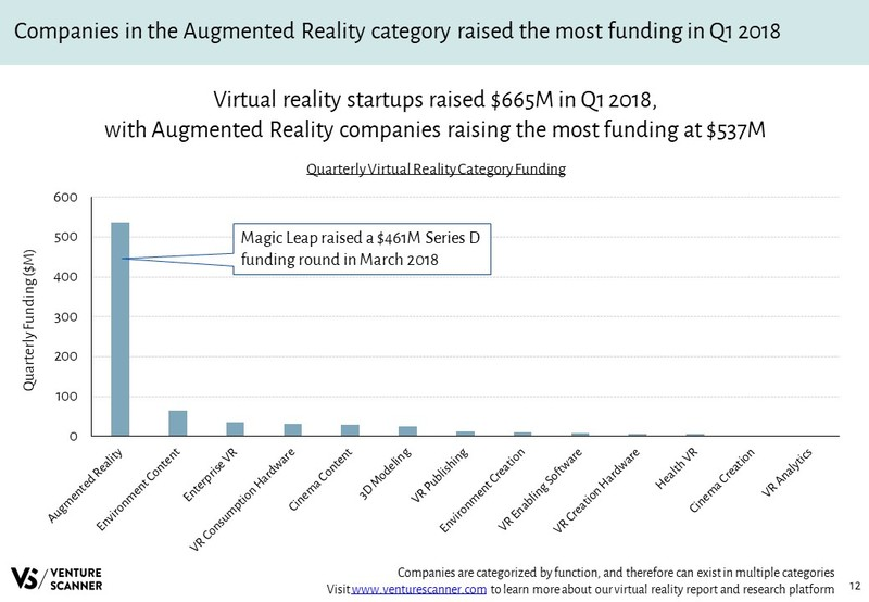 Virtual Reality Quarterly Category Funding