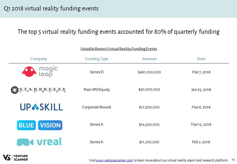 Virtual Reality Recent Funding Events
