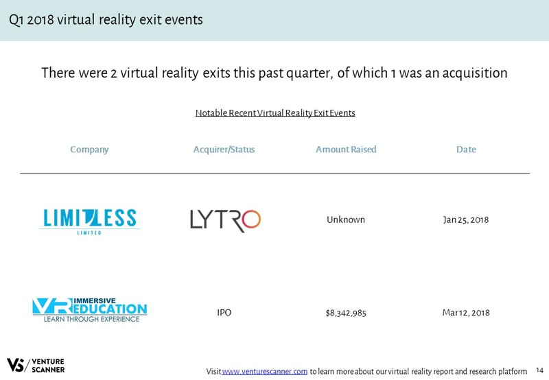 Virtual Reality Recent Acquisition Events