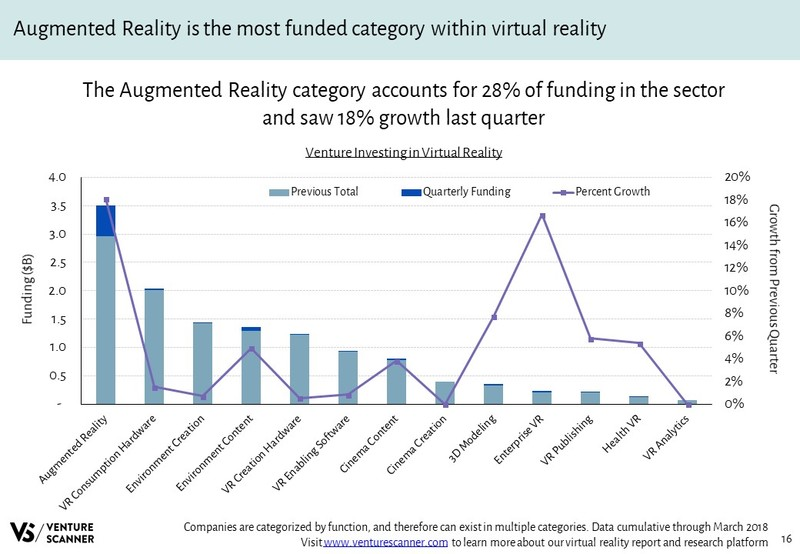 Virtual Reality Venture Investing