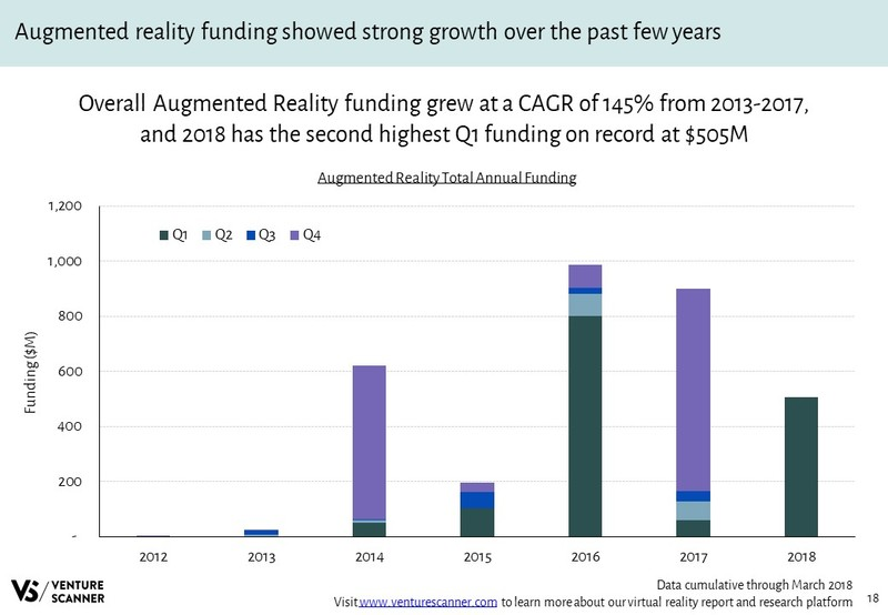 Augmented Reality Funding Amounts