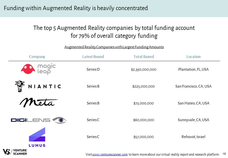 Augmented Reality Companies with Largest Funding Amounts