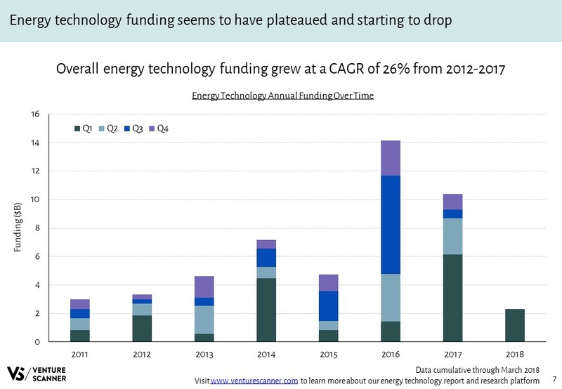 Energy Technology Annual Funding Over Time