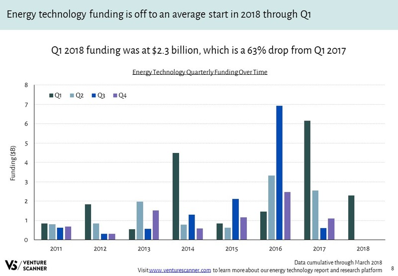 Energy Technology Quarterly Funding Over Time