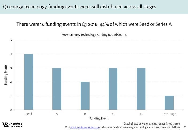 Energy Technology Funding Round Counts