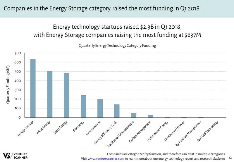 Energy Technology Quarterly Category Funding