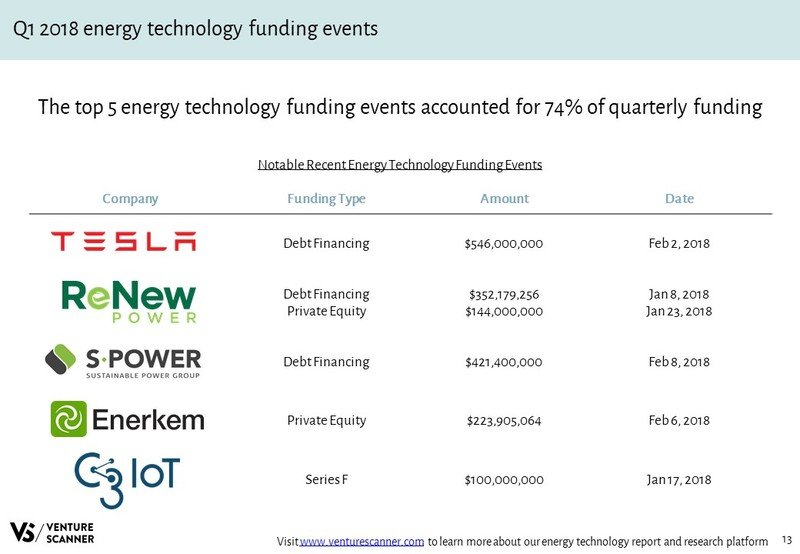 Energy Technology Recent Funding Events