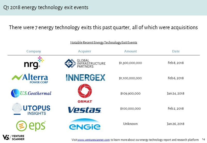 Energy Technology Recent Acquisition Events