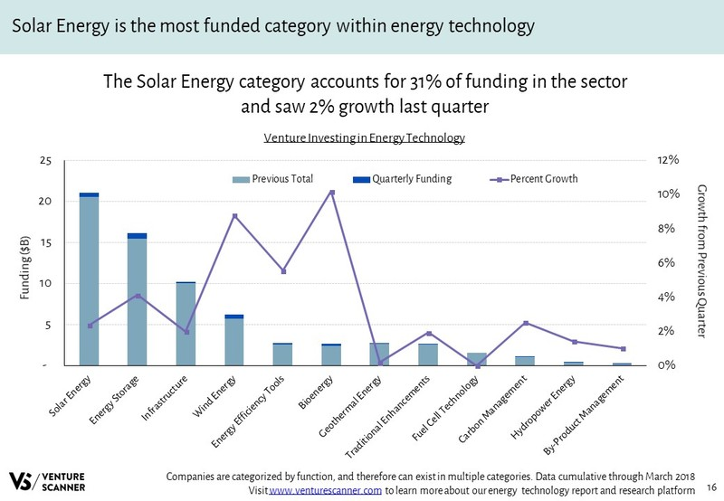 Energy Technology Venture Investing