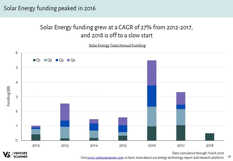 Solar Energy Annual Funding Amounts