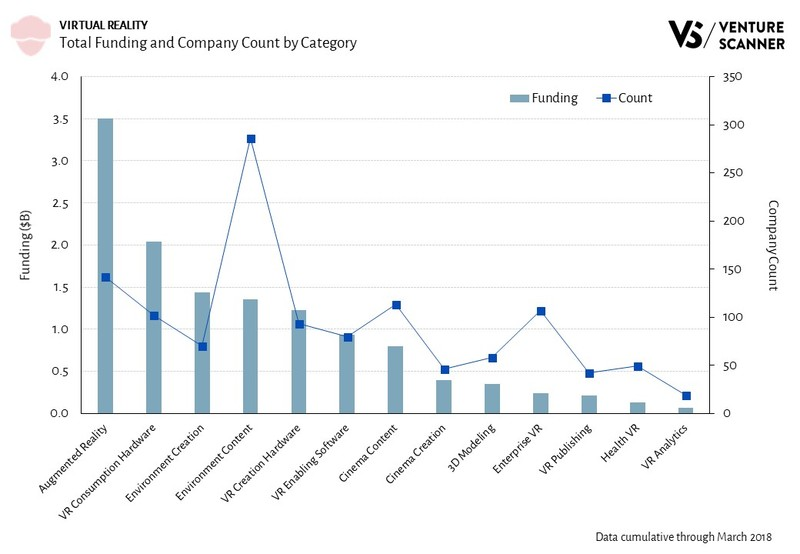Virtual Reality Total Funding and Company Count