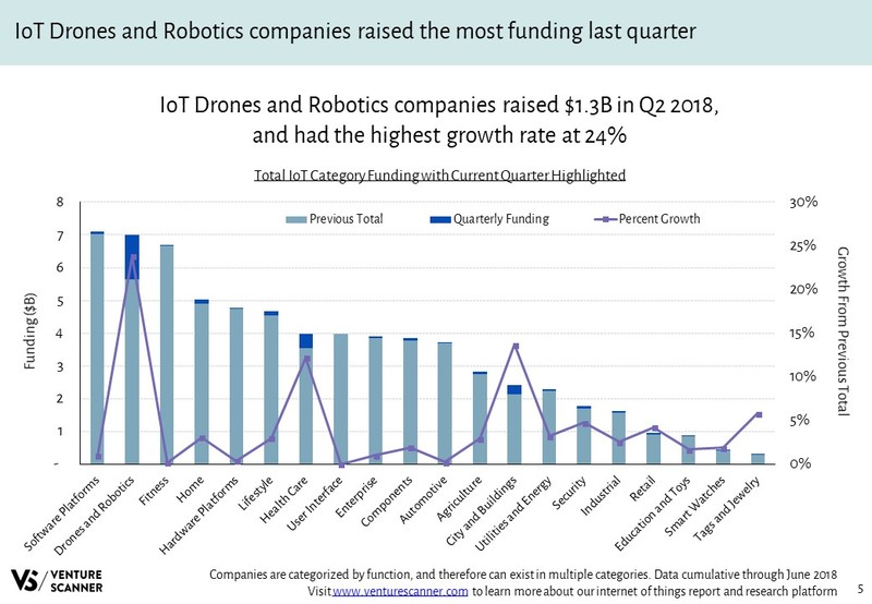Internet of Things Total Category Funding