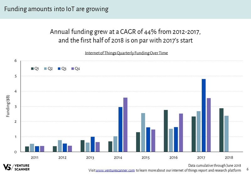 Internet of Things Quarterly Funding Over Time