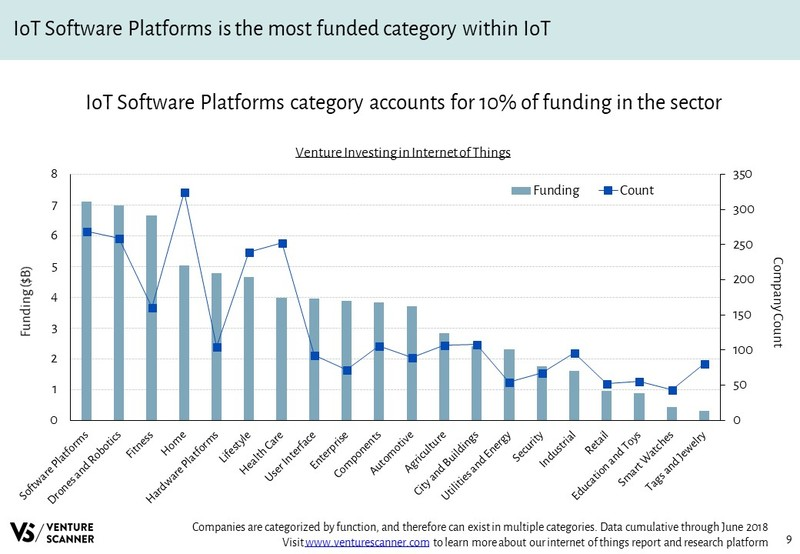 Internet of Things Venture Investing