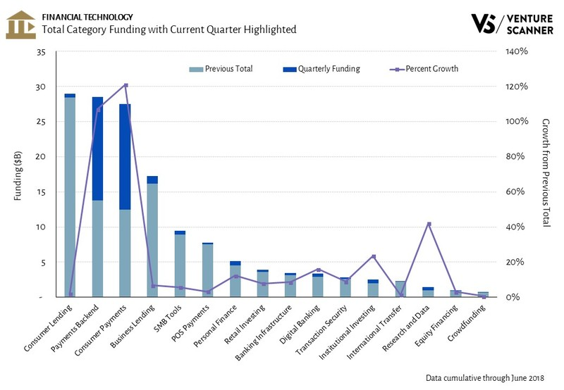 Fintech Total Category Funding