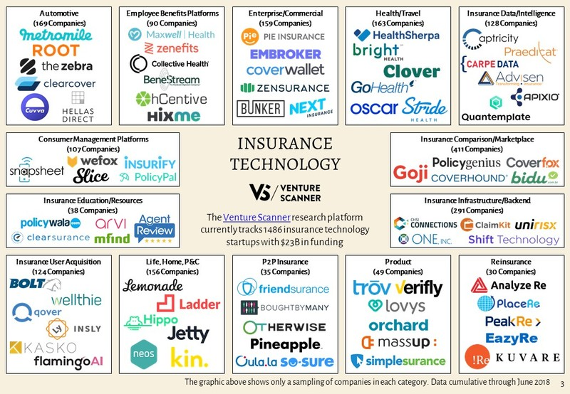 Insurance Technology Sector Map