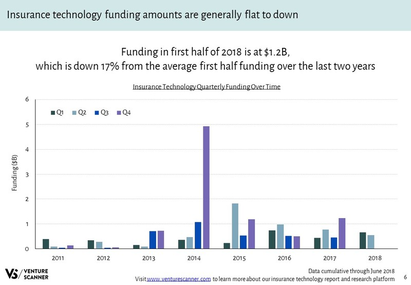 Insurance Technology Quarterly Funding Over Time