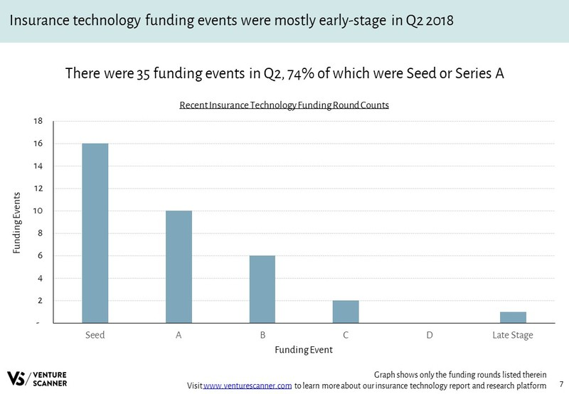Insurance Technology Funding Round Counts