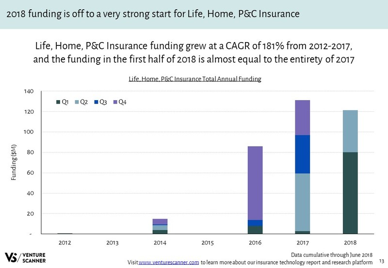 Life, Home, P&C Insurance Annual Funding Amounts