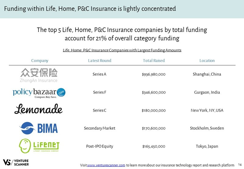 Life, Home, P&C Insurance Companies with Largest Funding Amounts