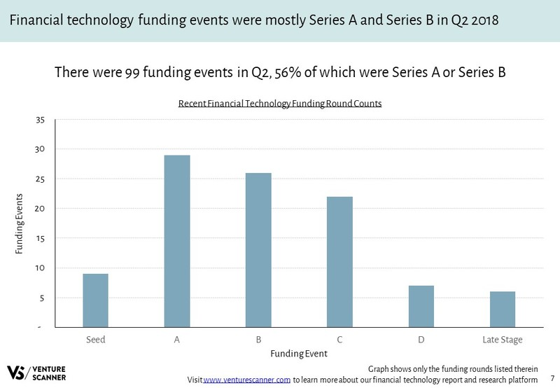 Financial Technology Recent Funding Round Counts