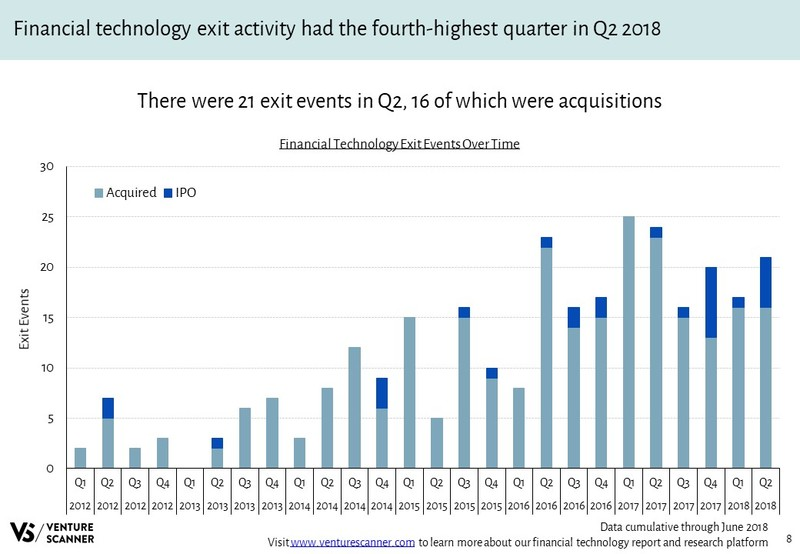 Financial Technology Recent Exit Events