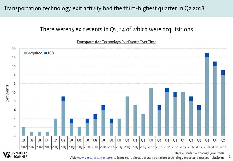 Transportation Technology Exit Events Over Time
