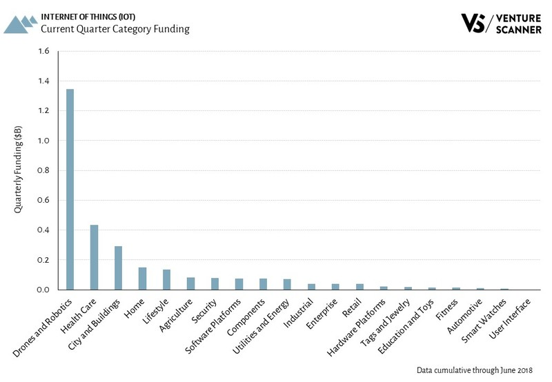 Internet of Things Current Quarter Category Funding