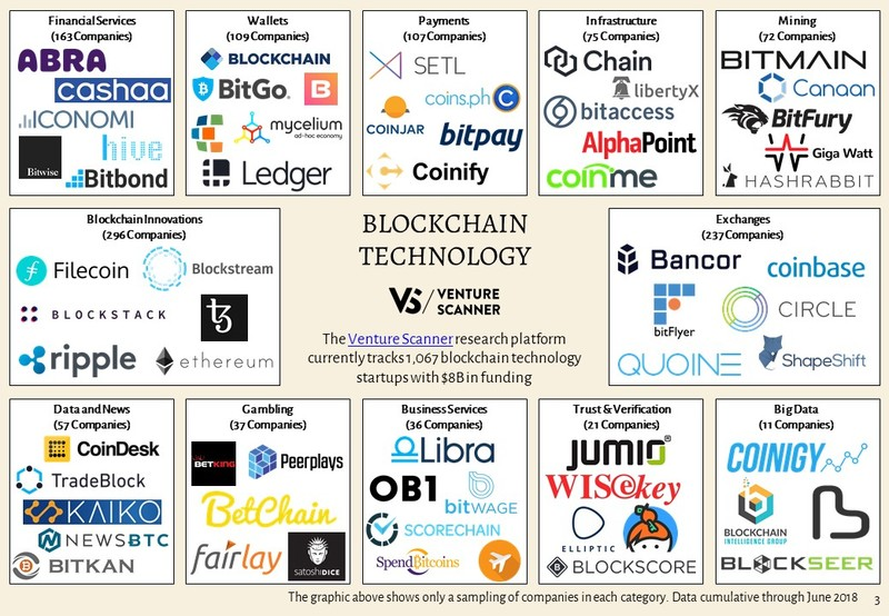 Blockchain Technology Sector Map