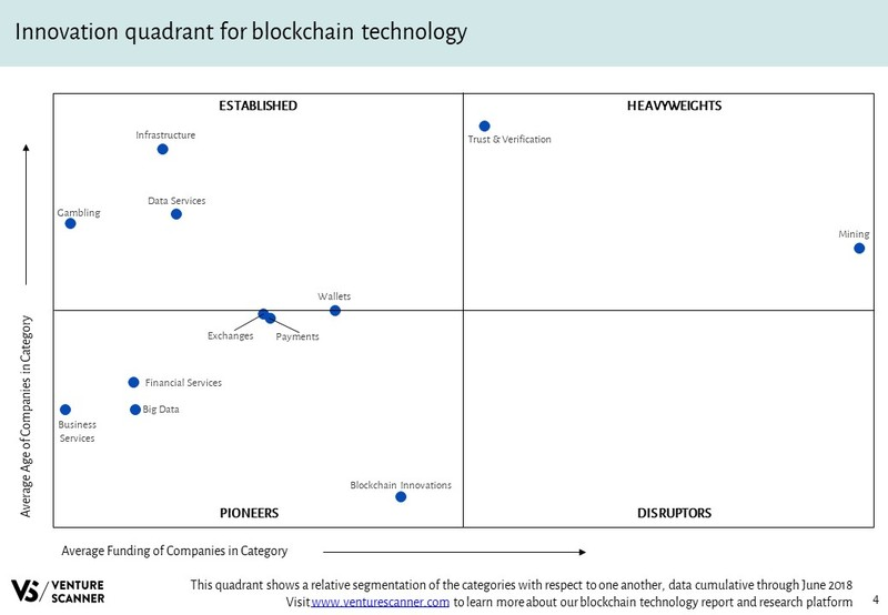 Blockchain Technology Innovation Quadrant