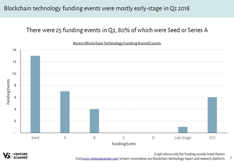 Blockchain Technology Recent Funding Rounds