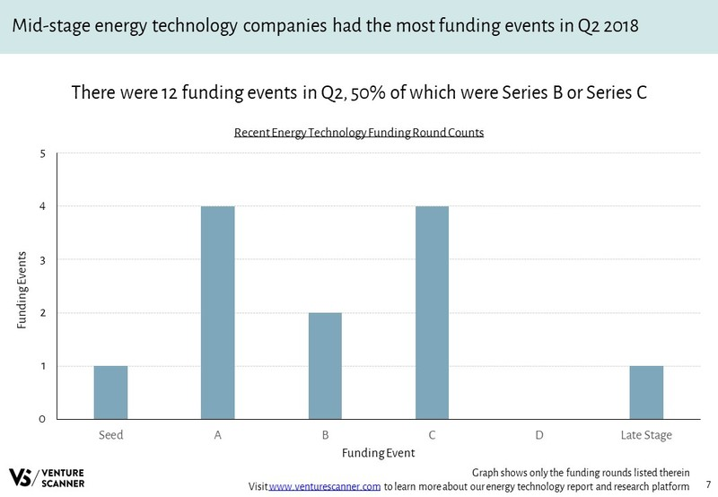 Energy Technology Recent Funding Rounds