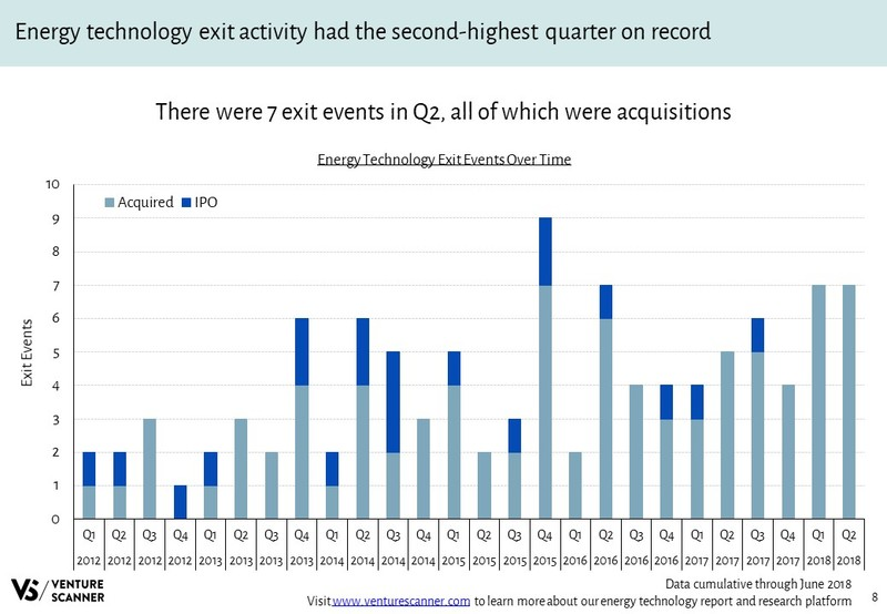 Energy Technology Recent Exit Events