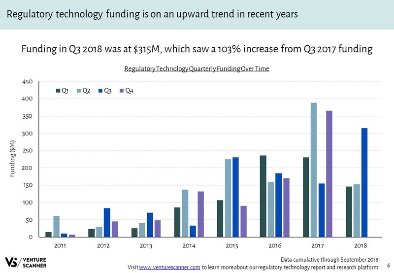 Regulatory Technology Funding Over Time