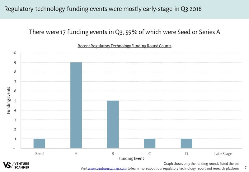 Regulatory Technology Funding Round Counts