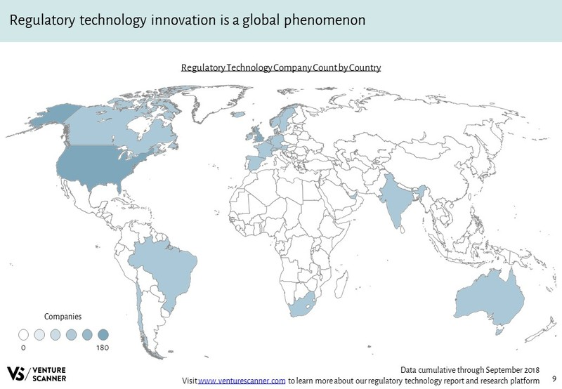 Regulatory Technology Company Count by Country