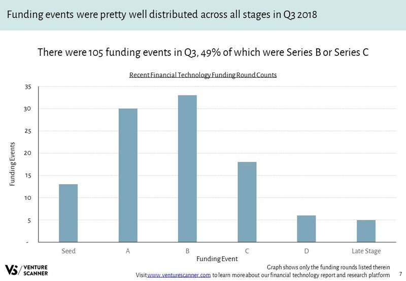 Financial Technology Funding Round Counts