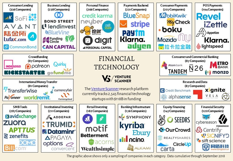Financial Technology Sector Map