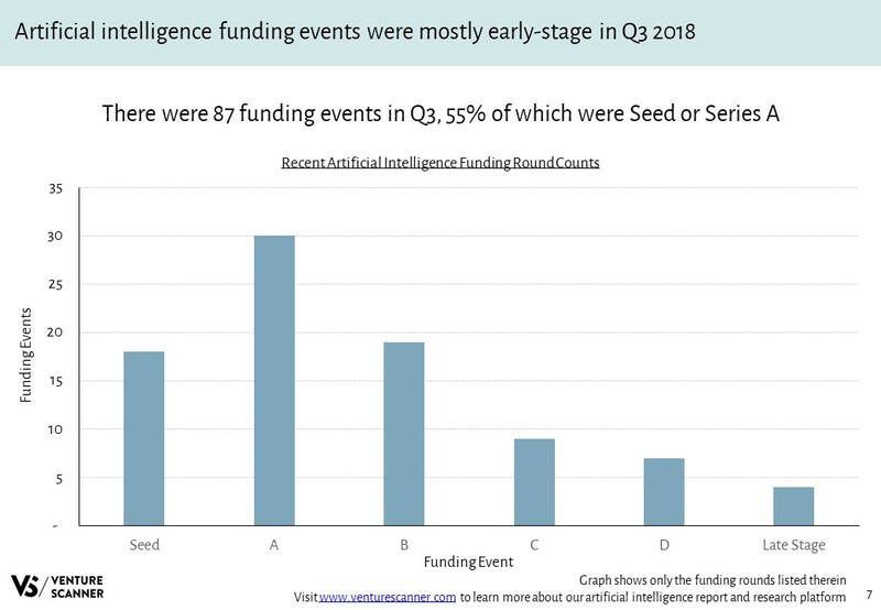 Artificial Intelligence Funding Round Counts