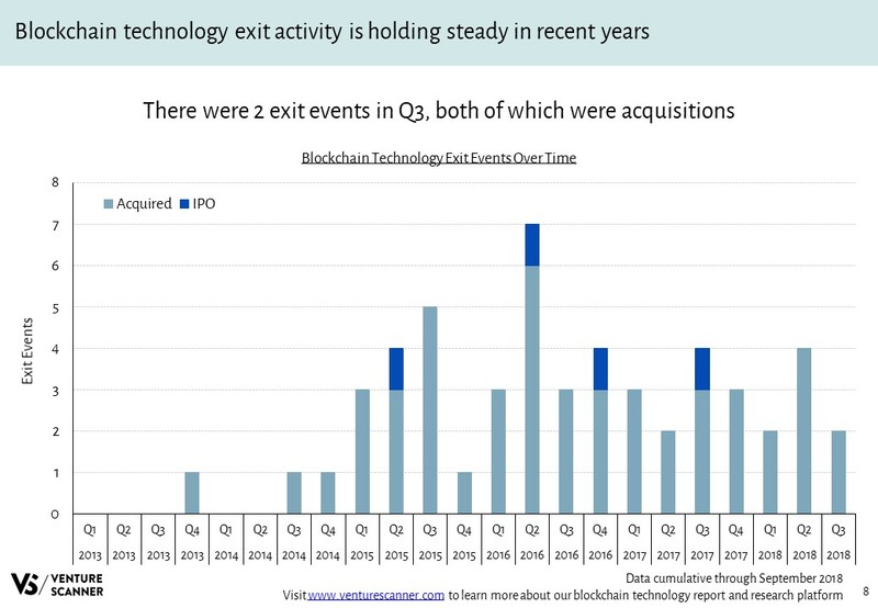 Blockchain Technology Exits Over Time